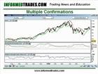 How to Trade the Parabolic SAR - Forex, Futures, Stocks